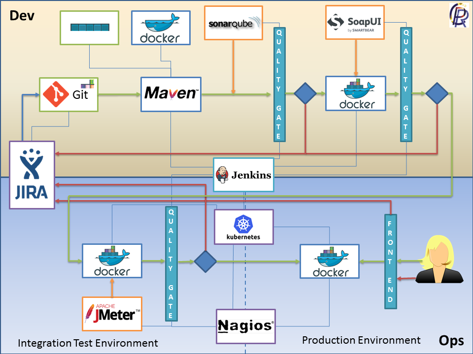 DevOps AML Tools Pipeline